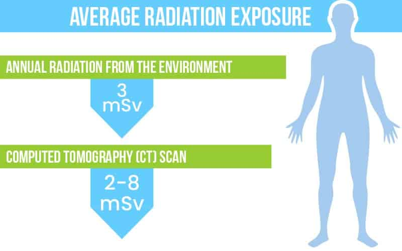 Human graph of average radiation exposure