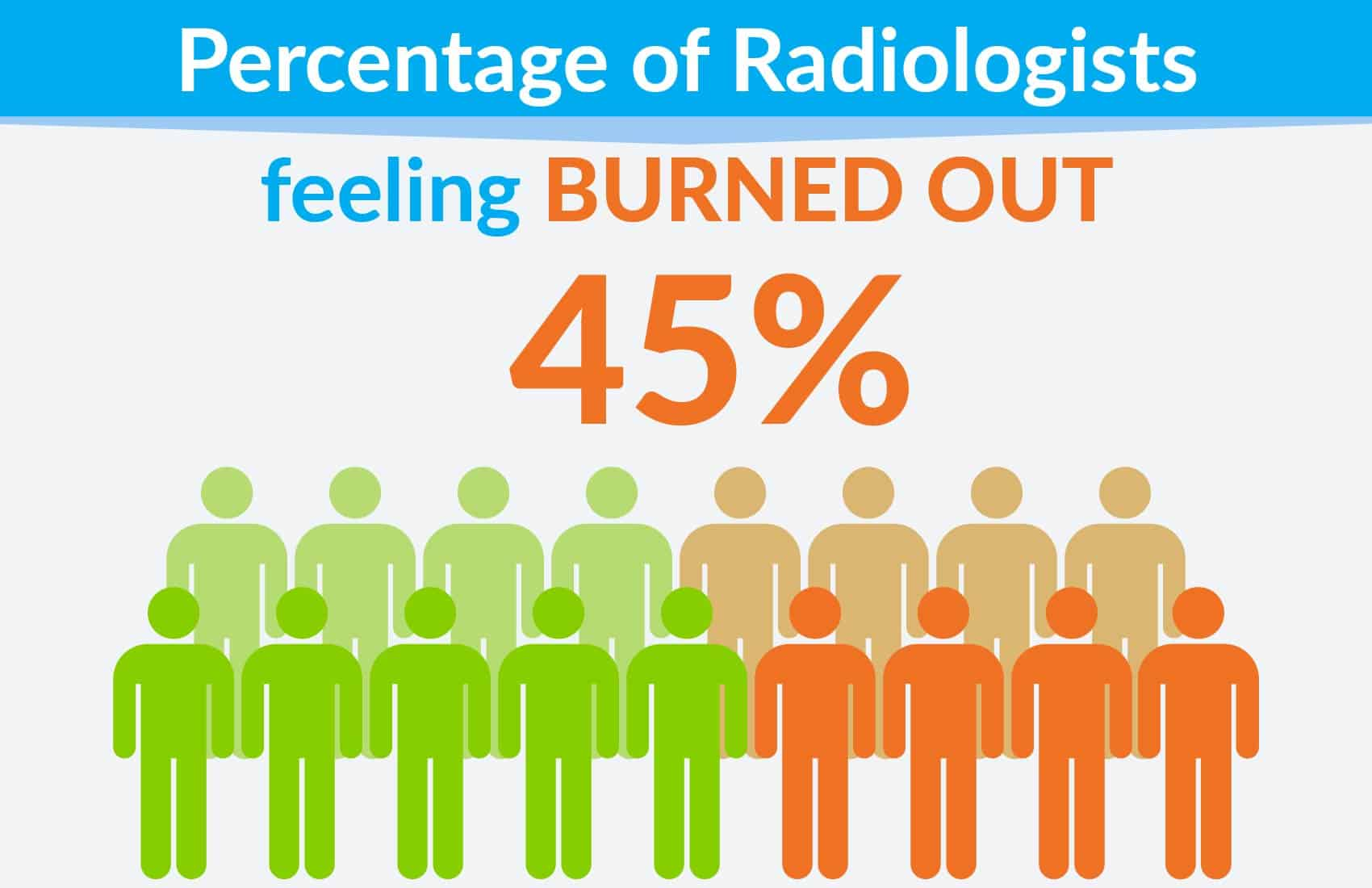 percentage of radiologists feeling burned out