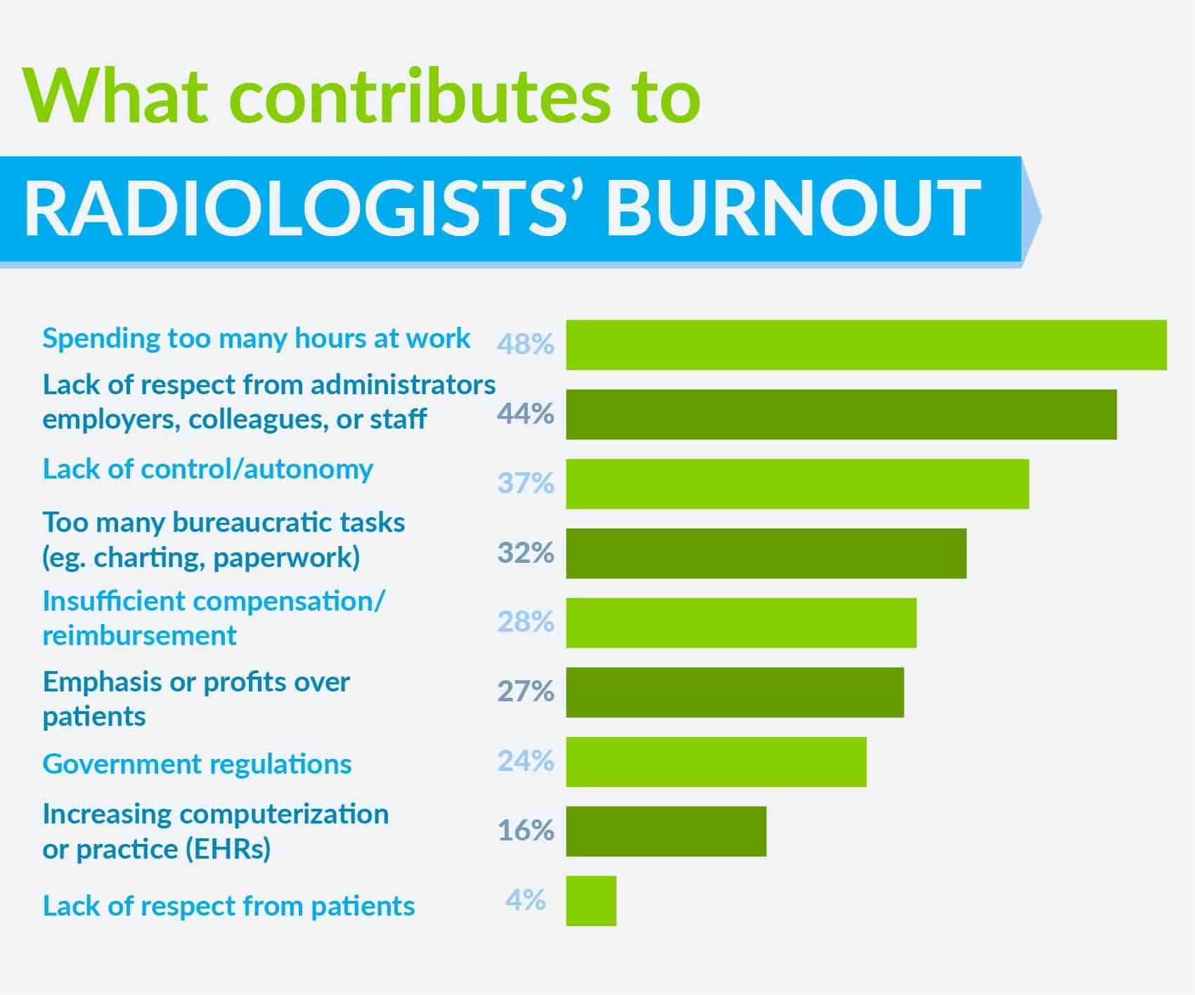 what contributes to radiologist burnout